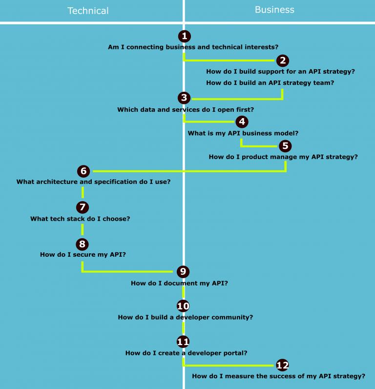 api strategy journey